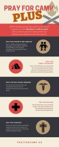 Prayer for camp Infographic